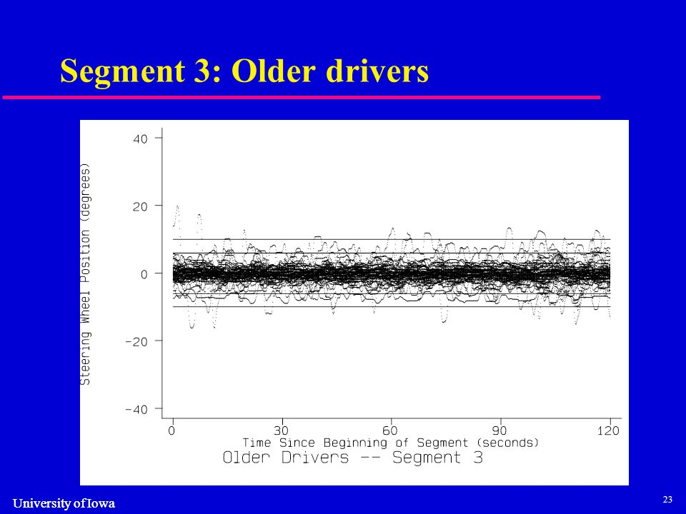 23 University of Iowa Segment 3: Older drivers