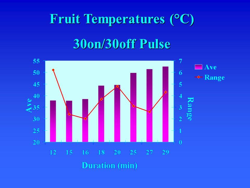 Fruit Temperatures (°C) 30on/30off Pulse