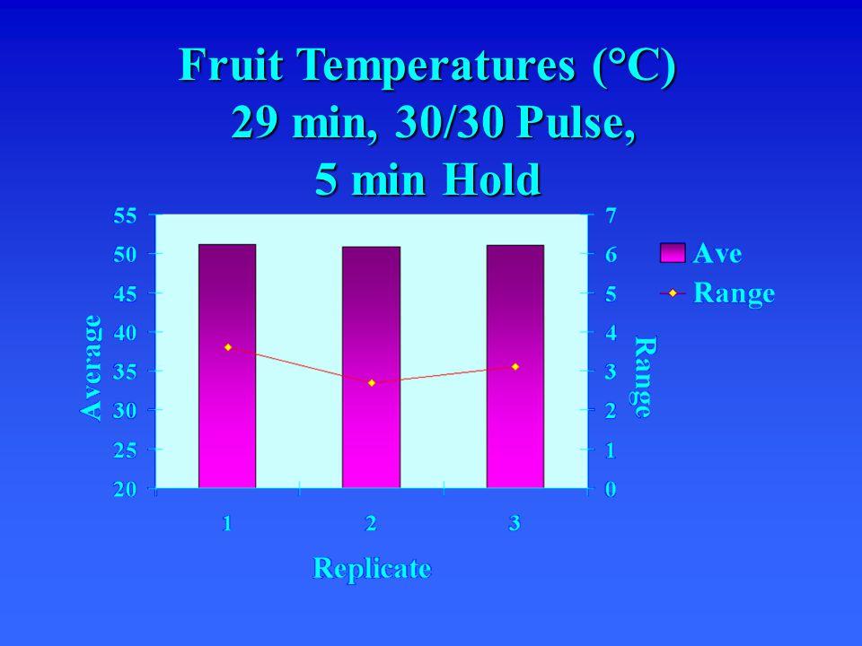 Fruit Temperatures (°C) 29 min, 30/30 Pulse, 5 min Hold 29 min, 30/30 Pulse, 5 min Hold