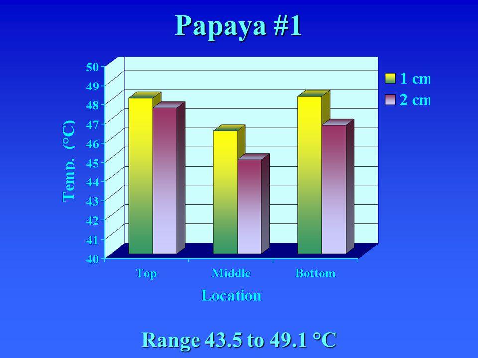 Papaya #1 Range 43.5 to 49.1 °C