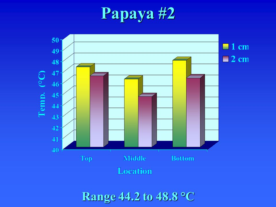 Papaya #2 Range 44.2 to 48.8 °C