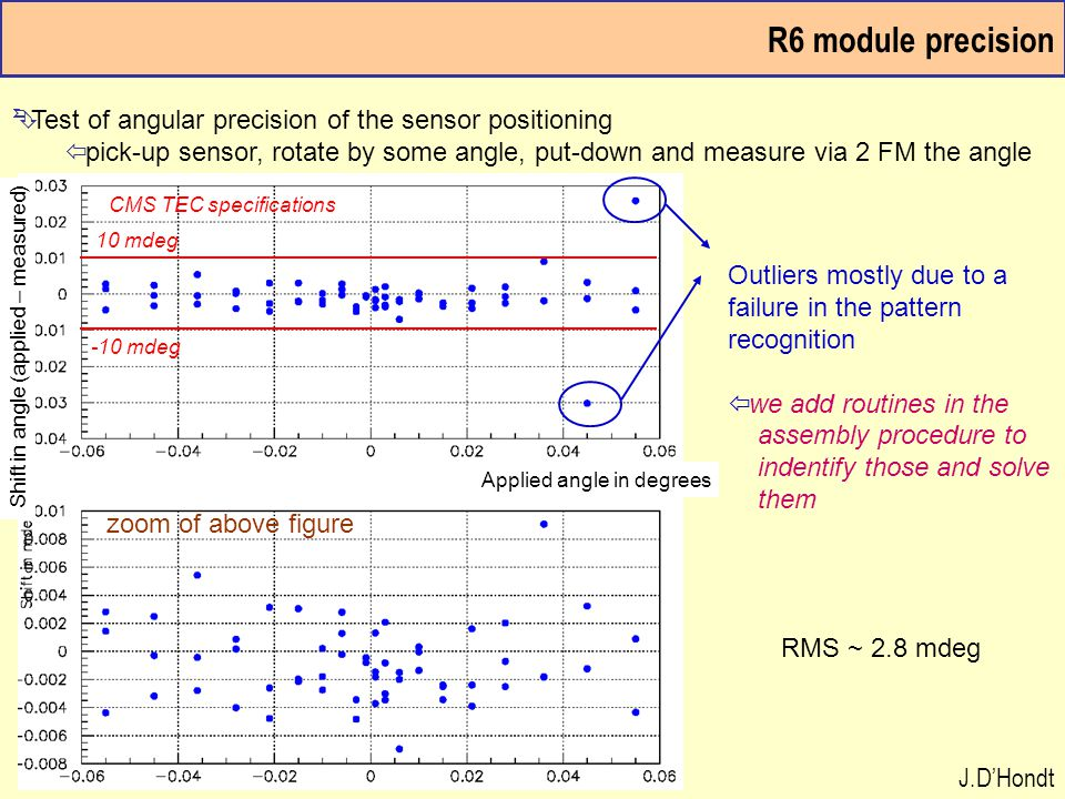 R6 module precision Ê Test of angular precision of the sensor positioning ï pick-up sensor, rotate by some angle, put-down and measure via 2 FM the an