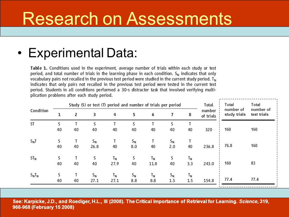 Experimental Data: ITEC 715 Research on Assessments Total number of study trials Total number of test trials 160 76.8 160 160 83 77.4 See: Karpicke, J.D., and Roediger, H.L., III (2008).
