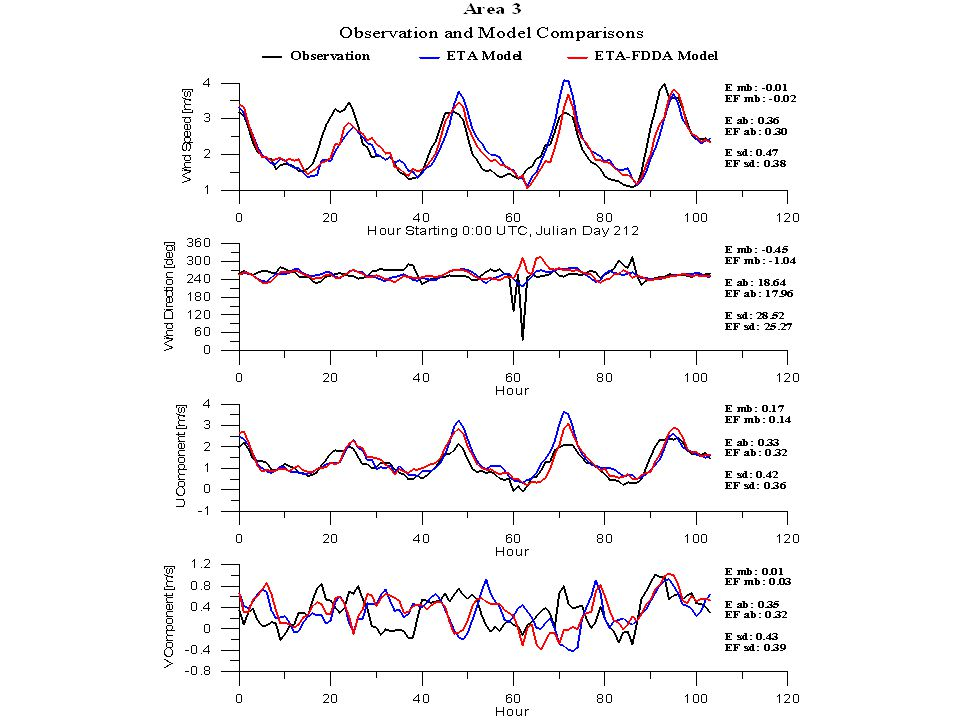 Regional speed biases 20.360.22 3-0.01-0.02 40.310.14 50.300.09 6-0.01-0.06 7-0.020.05 80.120.01 9-0.14-0.16 Average0.11 m/s0.03 m/s AREAE mb (m/s)EF mb (m/s)