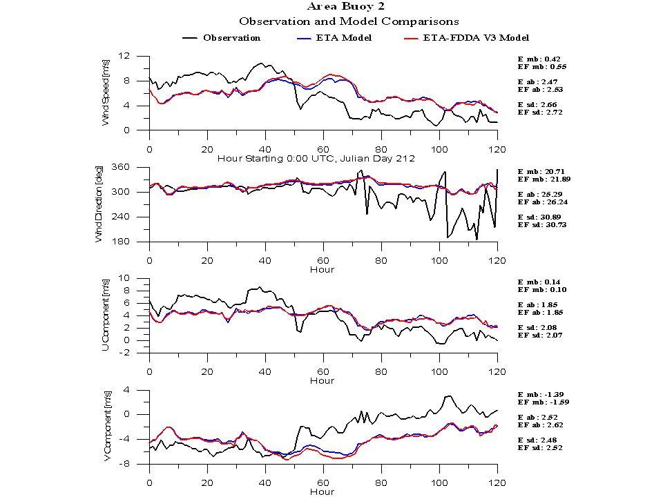 Regional Surface T &Td biases AREAT mb (C)Td mb (C) NB3.8 SB4.5 24.33.4 33.24.0 47.15.6 52.95.2 61.55.6 71.46.2 80.28.2 9-1.33.2