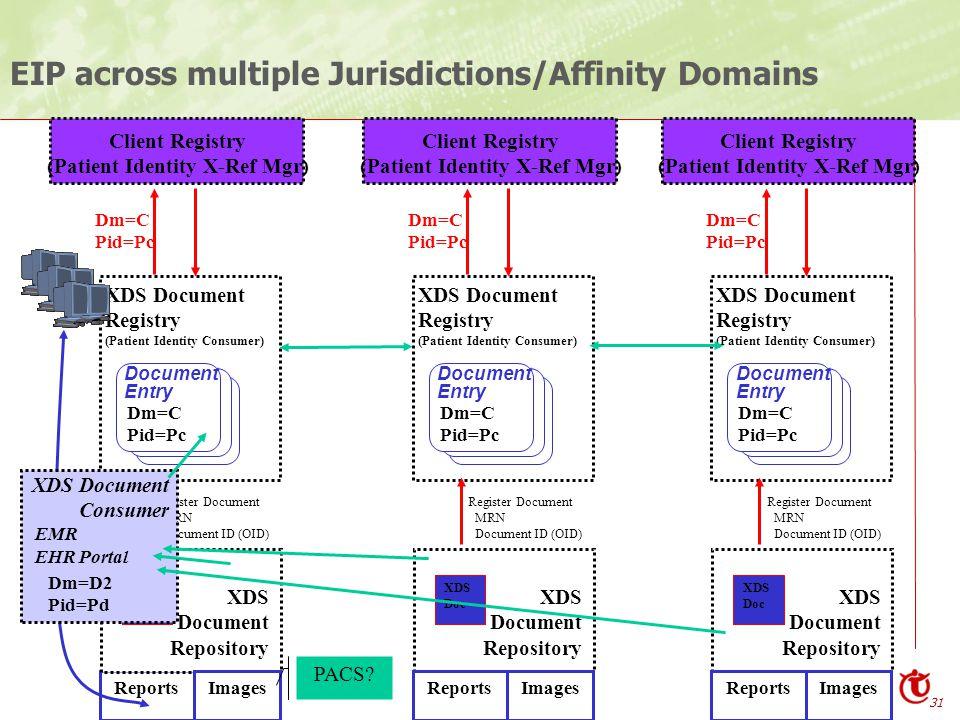 31 Reports EIP across multiple Jurisdictions/Affinity Domains XDS Document Registry (Patient Identity Consumer) XDS Document Repository Document Entry Dm=C Pid=Pc Client Registry (Patient Identity X-Ref Mgr) XDS Doc Dm=C Pid=Pc Images Register Document MRN Document ID (OID) XDS Document Registry (Patient Identity Consumer) XDS Document Repository Document Entry Dm=C Pid=Pc Client Registry (Patient Identity X-Ref Mgr) XDS Doc Dm=C Pid=Pc Images Register Document MRN Document ID (OID) Reports XDS Document Registry (Patient Identity Consumer) XDS Document Repository Document Entry Dm=C Pid=Pc Client Registry (Patient Identity X-Ref Mgr) XDS Doc Dm=C Pid=Pc Images Register Document MRN Document ID (OID) Reports XDS Document Consumer EMR EHR Portal Dm=D2 Pid=Pd PACS