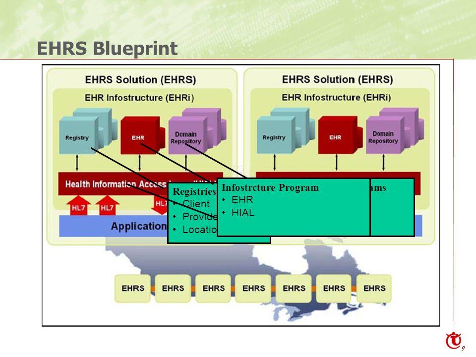 9 EHRS Blueprint Registries Program Client Provider Location Clinical Domain Programs Rx Lab DI Infostrcture Program EHR HIAL