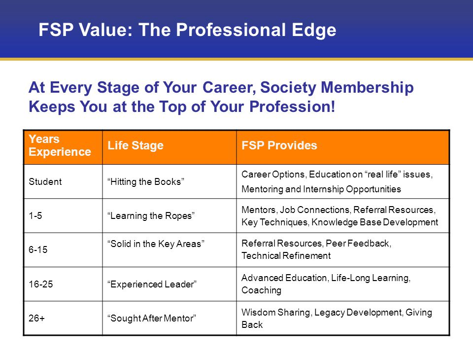FSP Value: The Professional Edge Years Experience Life StageFSP Provides Student Hitting the Books Career Options, Education on real life issues, Mentoring and Internship Opportunities 1-5 Learning the Ropes Mentors, Job Connections, Referral Resources, Key Techniques, Knowledge Base Development 6-15 Solid in the Key Areas Referral Resources, Peer Feedback, Technical Refinement 16-25 Experienced Leader Advanced Education, Life-Long Learning, Coaching 26+ Sought After Mentor Wisdom Sharing, Legacy Development, Giving Back At Every Stage of Your Career, Society Membership Keeps You at the Top of Your Profession!