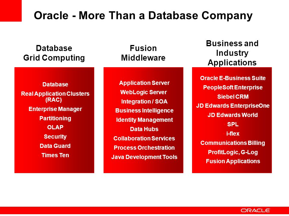Oracle - More Than a Database Company Oracle E-Business Suite PeopleSoft Enterprise Siebel CRM JD Edwards EnterpriseOne JD Edwards World SPL i-flex Communications Billing ProfitLogic, G-Log Fusion Applications Application Server WebLogic Server Integration / SOA Business Intelligence Identity Management Data Hubs Collaboration Services Process Orchestration Java Development Tools Database Real Application Clusters (RAC) Enterprise Manager Partitioning OLAP Security Data Guard Times Ten Fusion Middleware Business and Industry Applications Database Grid Computing