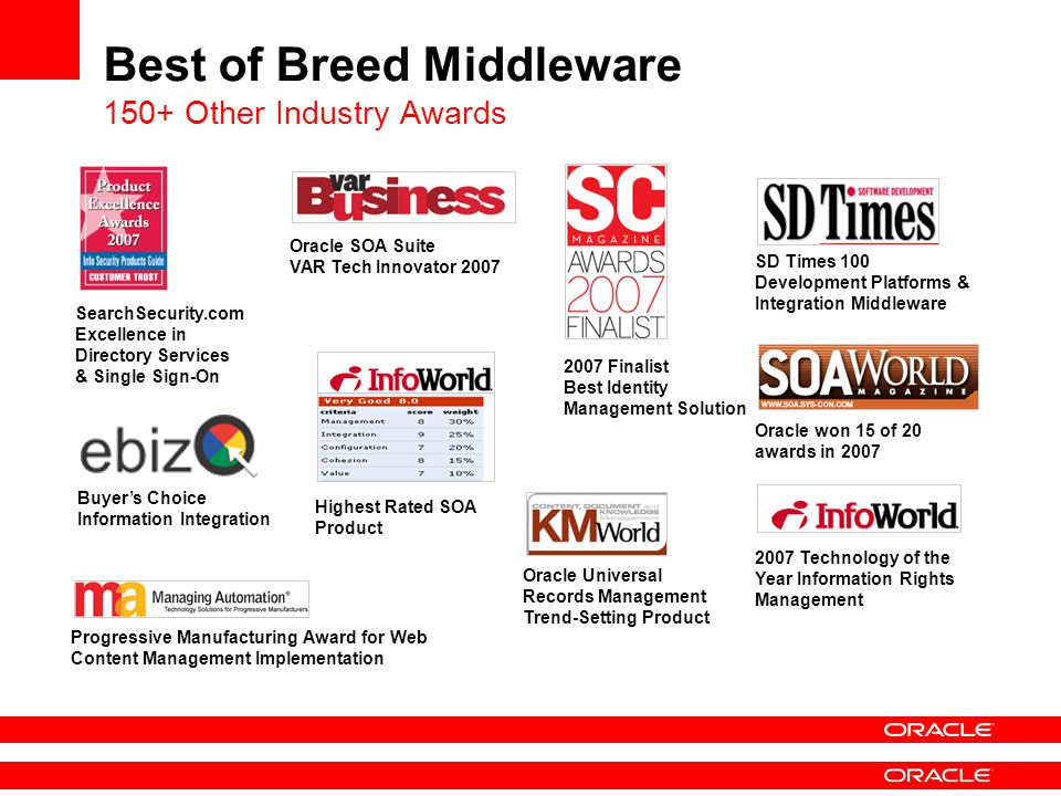 Best of Breed Middleware 150+ Other Industry Awards SearchSecurity.com Excellence in Directory Services & Single Sign-On Oracle SOA Suite VAR Tech Innovator 2007 Buyer's Choice Information Integration Highest Rated SOA Product 2007 Finalist Best Identity Management Solution Oracle won 15 of 20 awards in 2007 2007 Technology of the Year Information Rights Management Progressive Manufacturing Award for Web Content Management Implementation SD Times 100 Development Platforms & Integration Middleware Oracle Universal Records Management Trend-Setting Product