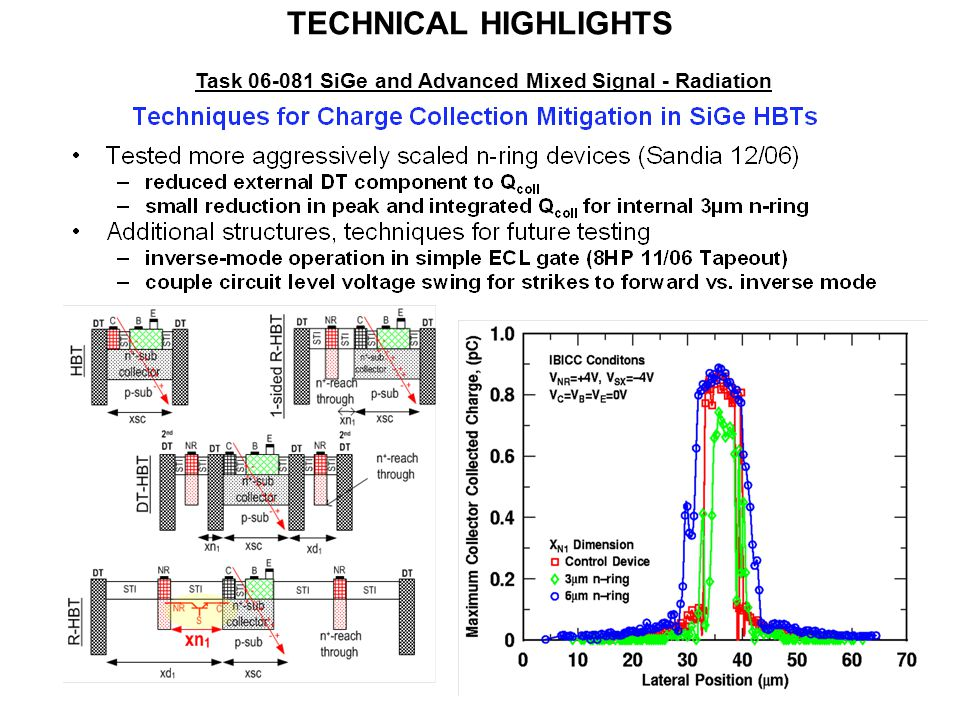 12 TECHNICAL HIGHLIGHTS Task 06-081 SiGe and Advanced Mixed Signal - Radiation