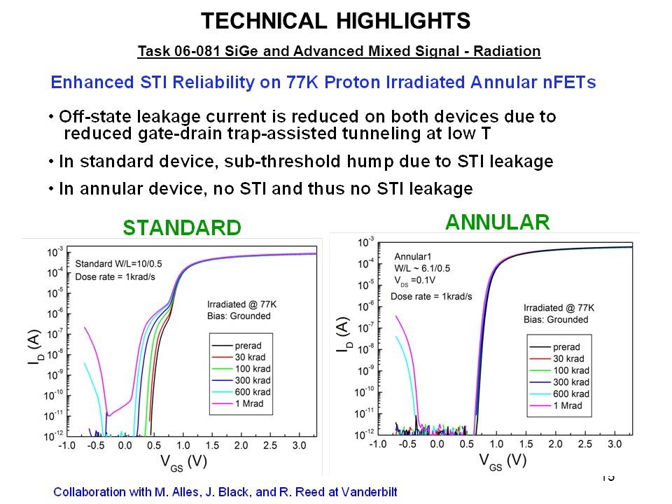 15 TECHNICAL HIGHLIGHTS Task 06-081 SiGe and Advanced Mixed Signal - Radiation