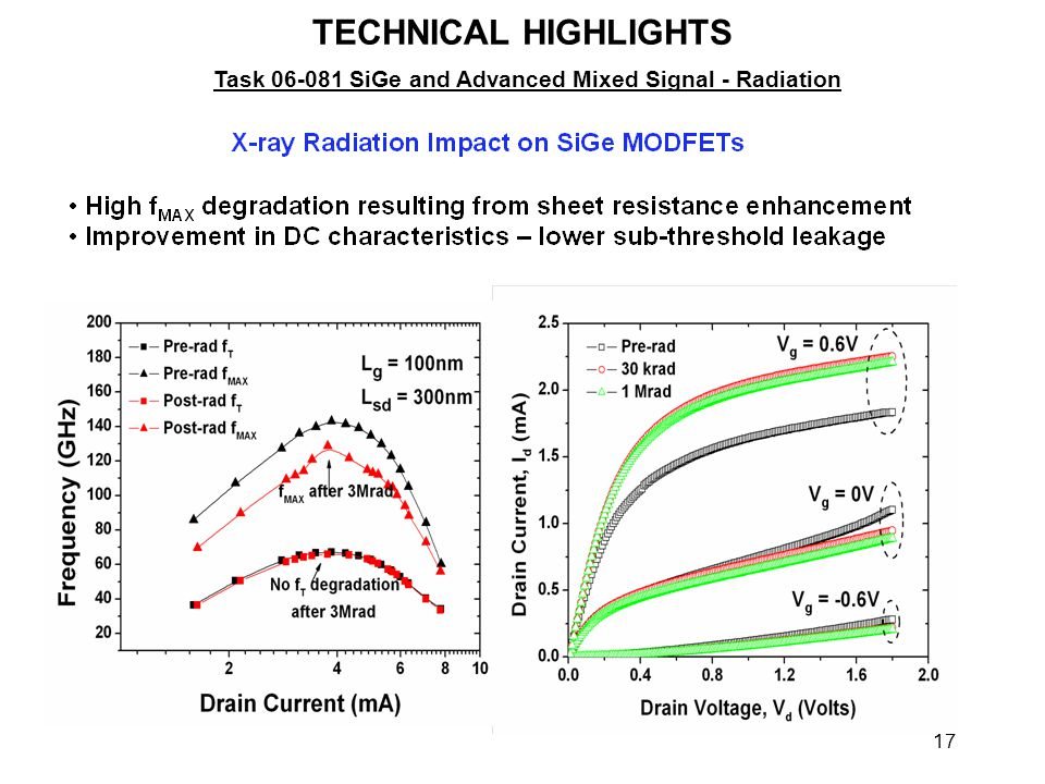 17 TECHNICAL HIGHLIGHTS Task 06-081 SiGe and Advanced Mixed Signal - Radiation