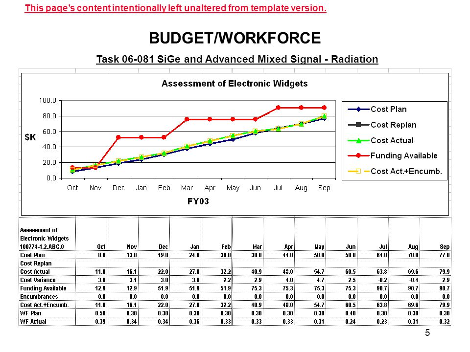 5 BUDGET/WORKFORCE Task 06-081 SiGe and Advanced Mixed Signal - Radiation This page's content intentionally left unaltered from template version.