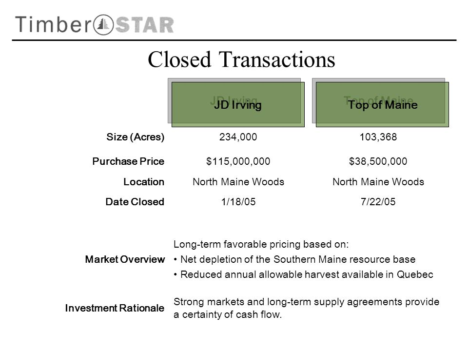 Size (Acres)234,000103,368 Purchase Price$115,000,000$38,500,000 LocationNorth Maine Woods Date Closed1/18/057/22/05 Market Overview Long-term favorable pricing based on: Net depletion of the Southern Maine resource base Reduced annual allowable harvest available in Quebec Investment Rationale Strong markets and long-term supply agreements provide a certainty of cash flow.