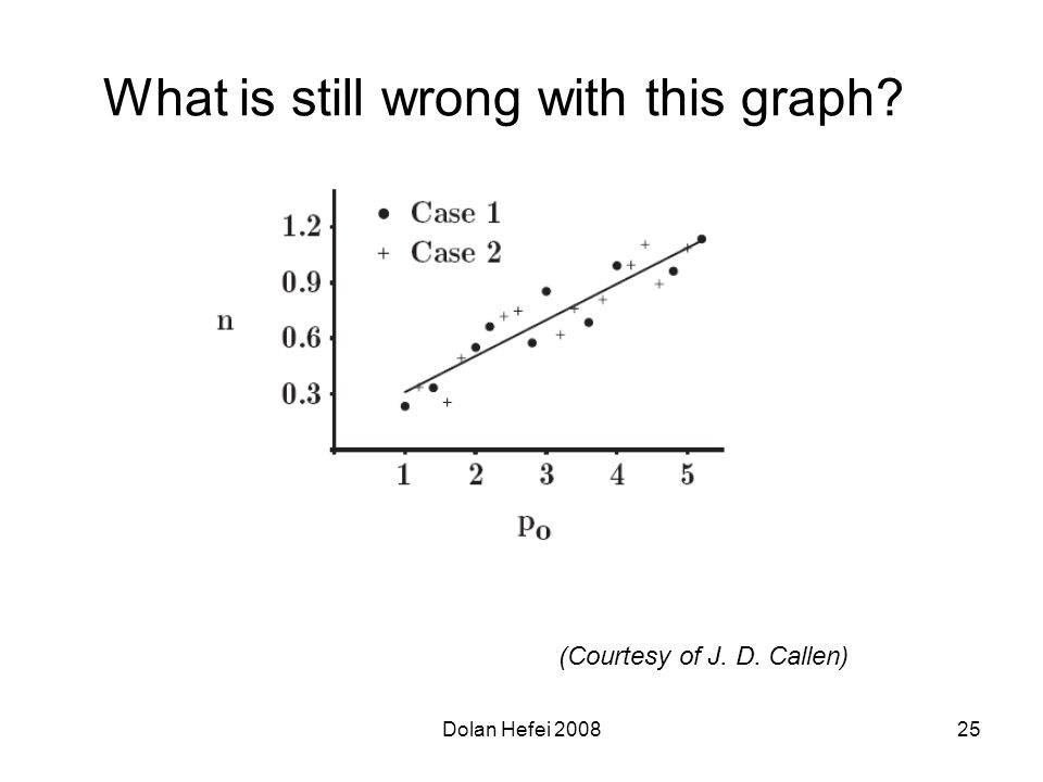 Dolan Hefei 200825 What is still wrong with this graph (Courtesy of J. D. Callen)