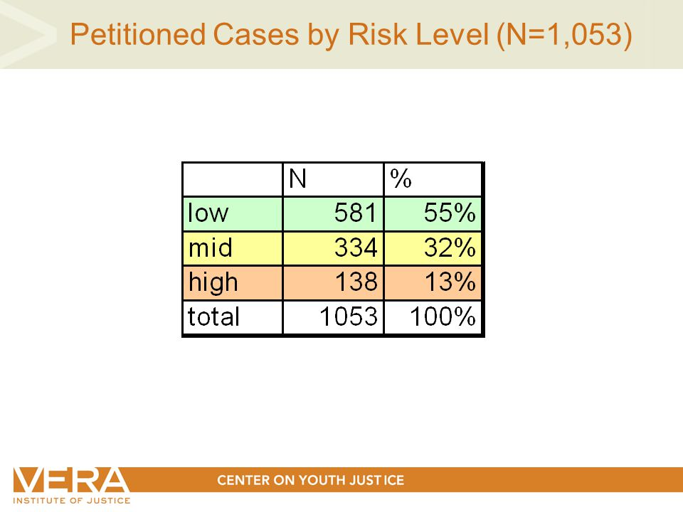 Petitioned Cases by Risk Level (N=1,053)