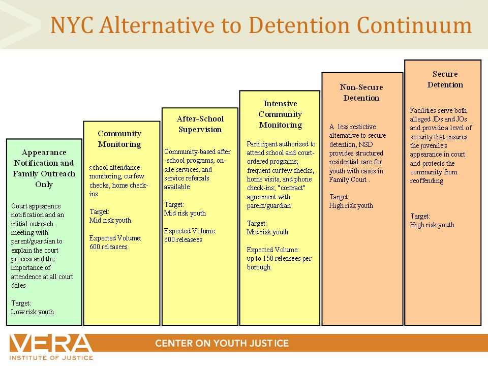 NYC Alternative to Detention Continuum