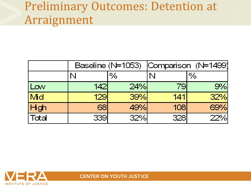 Preliminary Outcomes: Detention at Arraignment