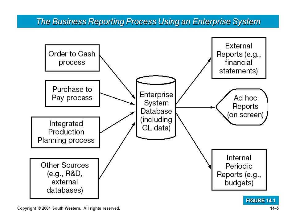 Copyright © 2004 South-Western. All rights reserved.14–5 The Business Reporting Process Using an Enterprise System FIGURE 14.1