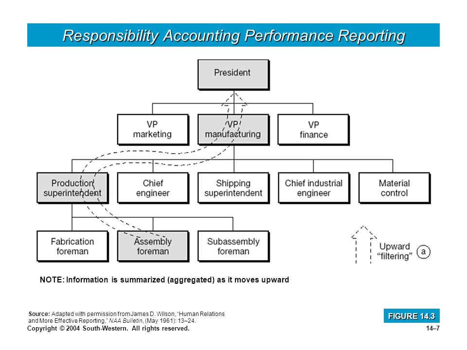 Copyright © 2004 South-Western. All rights reserved.14–7 Responsibility Accounting Performance Reporting FIGURE 14.3 NOTE: Information is summarized (