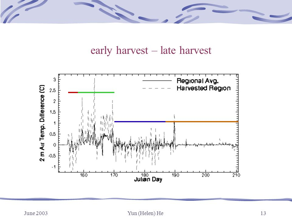 June 2003Yun (Helen) He13 early harvest – late harvest