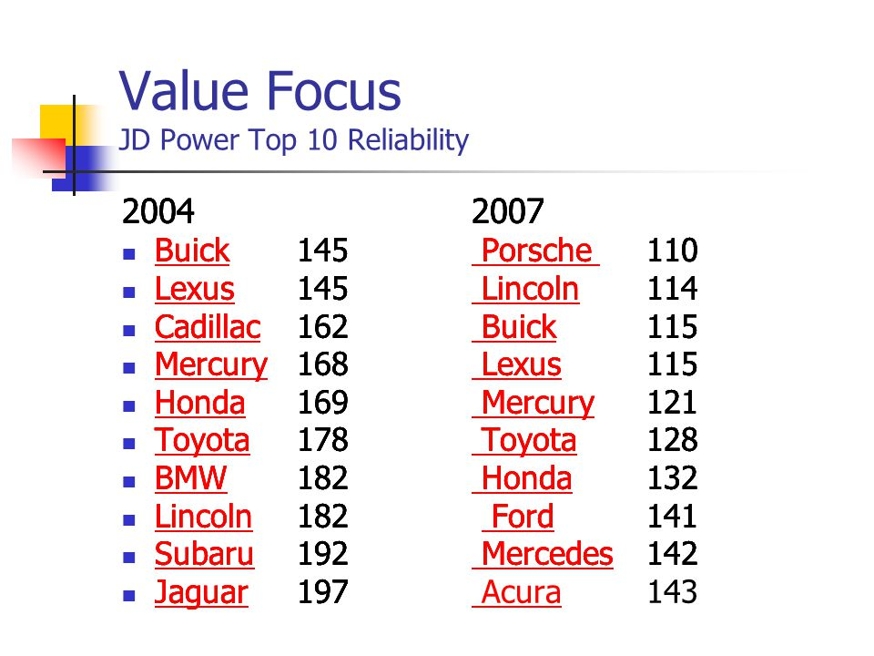 Value Focus JD Power Top 10 Reliability 20042007 Buick145 Porsche 110 Buick Porsche Lexus145 Lincoln114 Lexus Lincoln Cadillac162 Buick115 Cadillac Bu