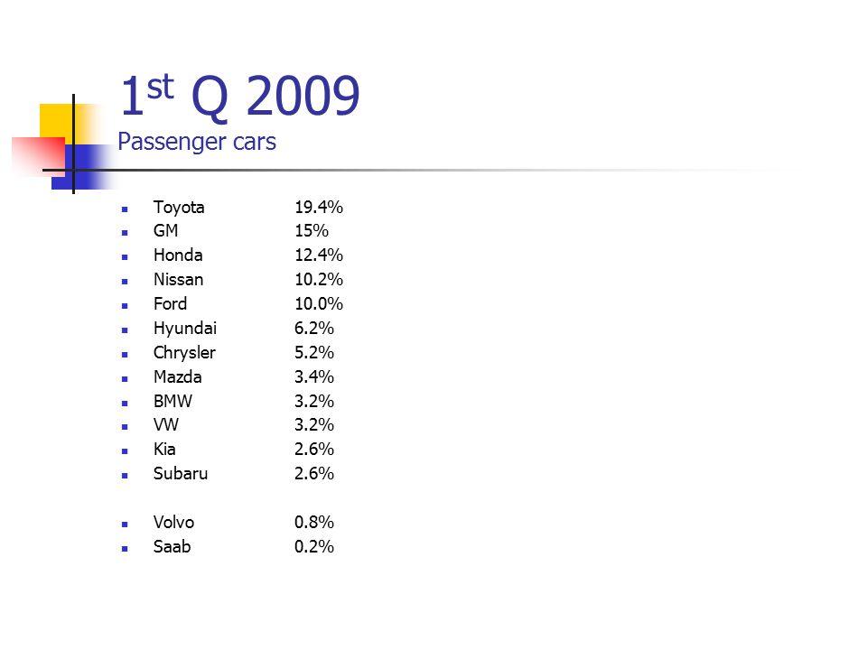 1 st Q 2009 Passenger cars Toyota19.4% GM15% Honda12.4% Nissan10.2% Ford 10.0% Hyundai6.2% Chrysler5.2% Mazda3.4% BMW 3.2% VW3.2% Kia2.6% Subaru 2.6% Volvo0.8% Saab0.2%