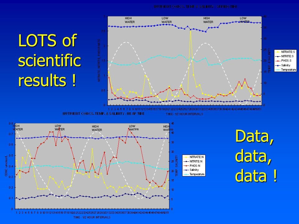 LOTS of scientific results ! Data, data, data !