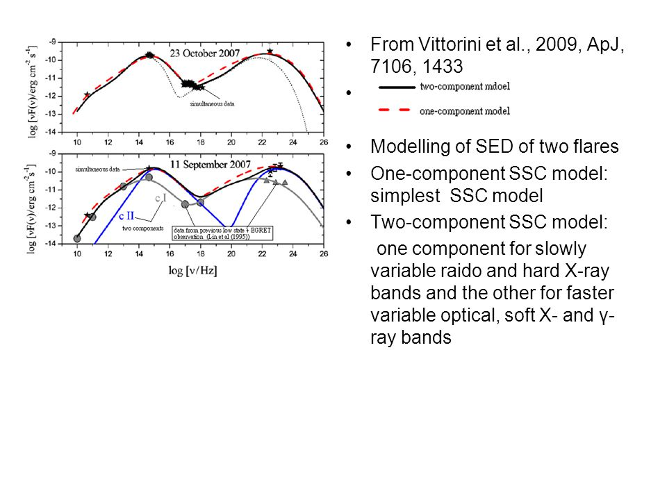 From Vittorini et al., 2009, ApJ, 7106, 1433 Modelling of SED of two flares One-component SSC model: simplest SSC model Two-component SSC model: one c