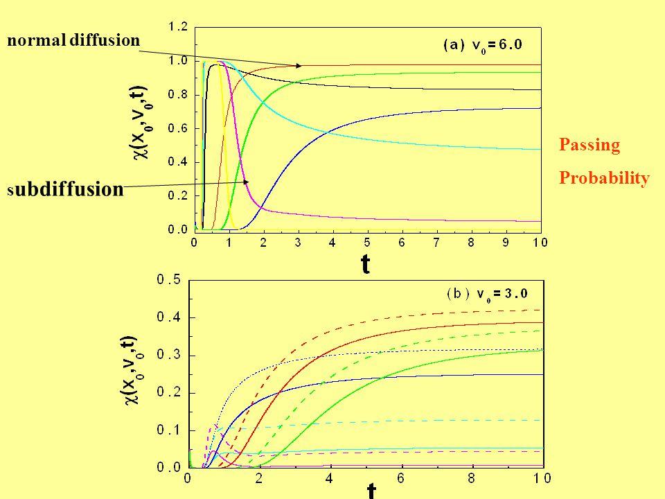 s ubdiffusion normal diffusion Passing Probability