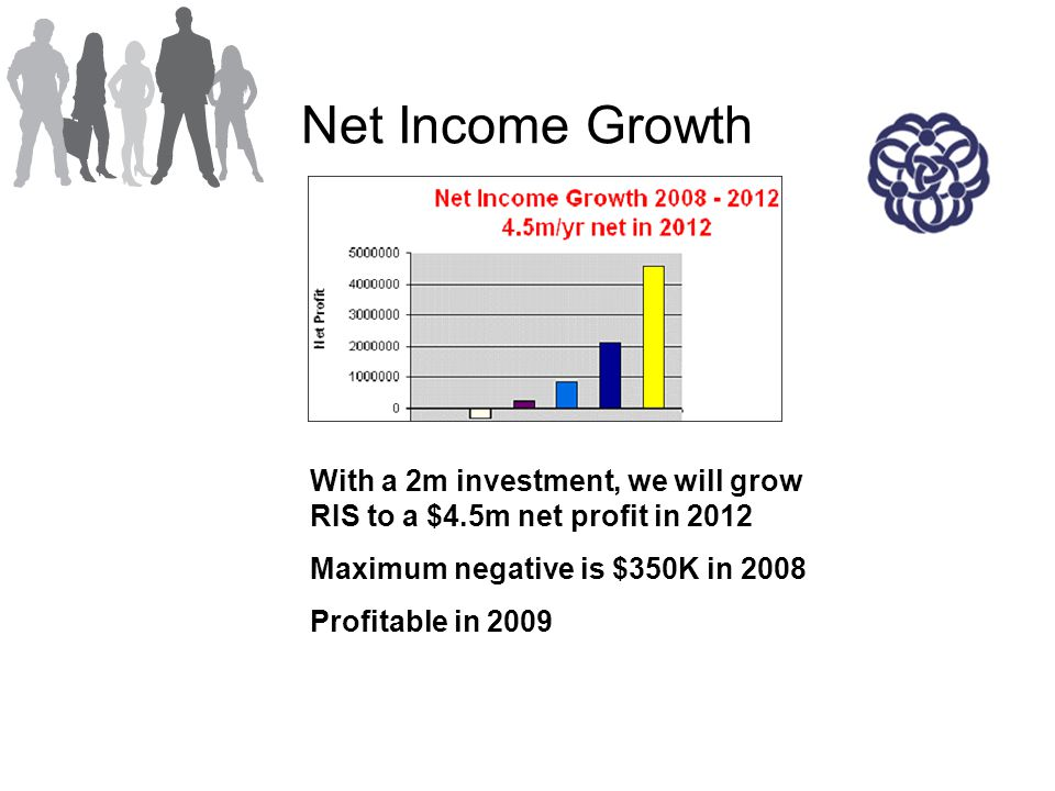Net Income Growth With a 2m investment, we will grow RIS to a $4.5m net profit in 2012 Maximum negative is $350K in 2008 Profitable in 2009