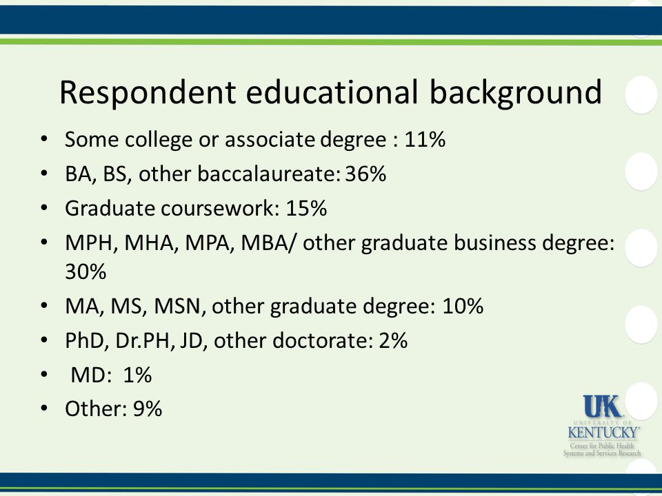 Respondent educational background Some college or associate degree : 11% BA, BS, other baccalaureate: 36% Graduate coursework: 15% MPH, MHA, MPA, MBA/ other graduate business degree: 30% MA, MS, MSN, other graduate degree: 10% PhD, Dr.PH, JD, other doctorate: 2% MD: 1% Other: 9%