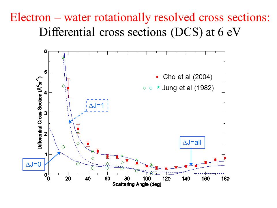Electron – water rotationally resolved cross sections: Differential cross sections (DCS) at 6 eV  J=1  J=0  J=all * Cho et al (2004) Jung et al (1982)