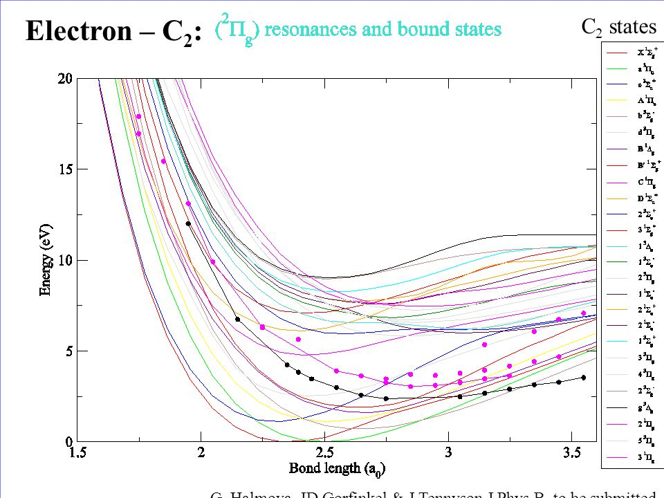 C 2 states Electron – C 2 : G. Halmova, JD Gorfinkel & J Tennyson J Phys B, to be submitted