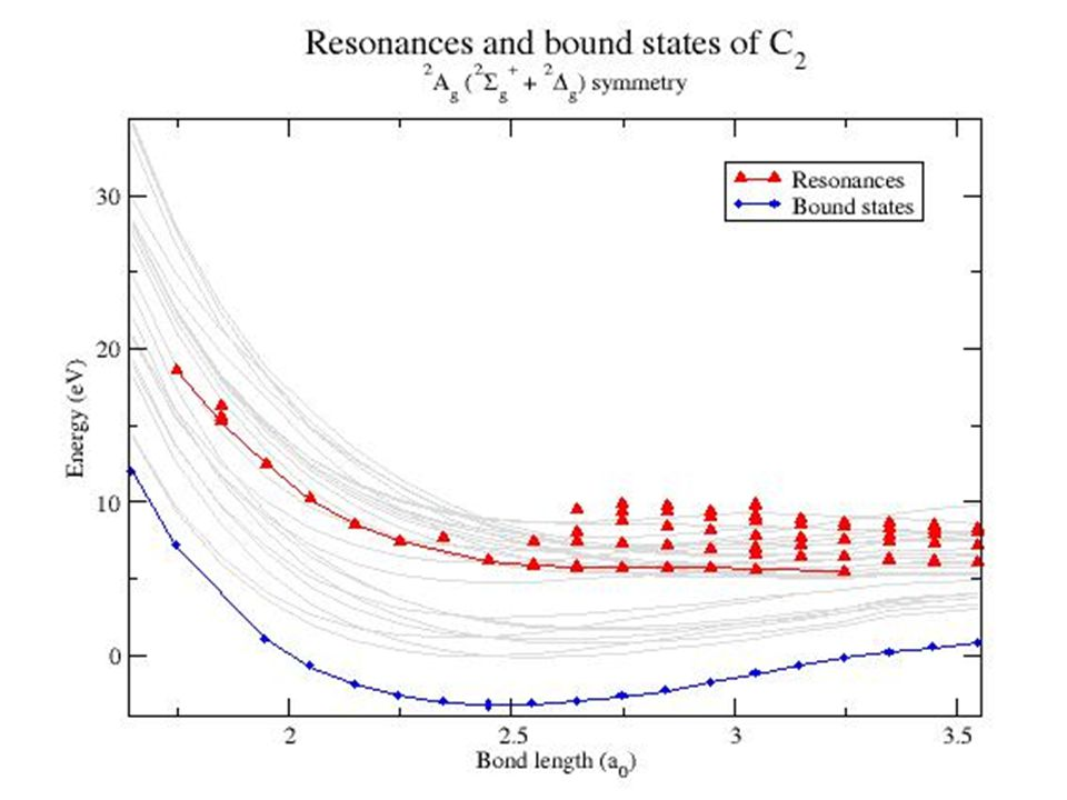 extend energy range of calculations treat near threshold ionisation improve representation of polarisation Conclusions With the RMPS method for electron molecule collisions we have: Will allow us to treat excitation to high electronic states and collisions with anions (e.g.
