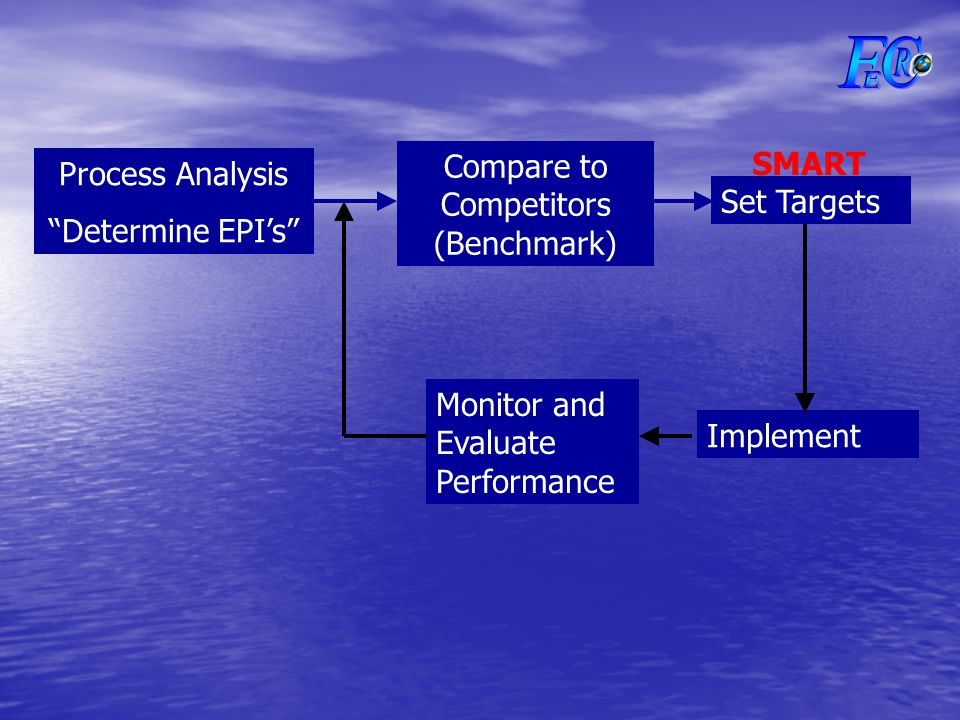 Process Analysis Determine EPI's Compare to Competitors (Benchmark) Implement Monitor and Evaluate Performance Set Targets SMART