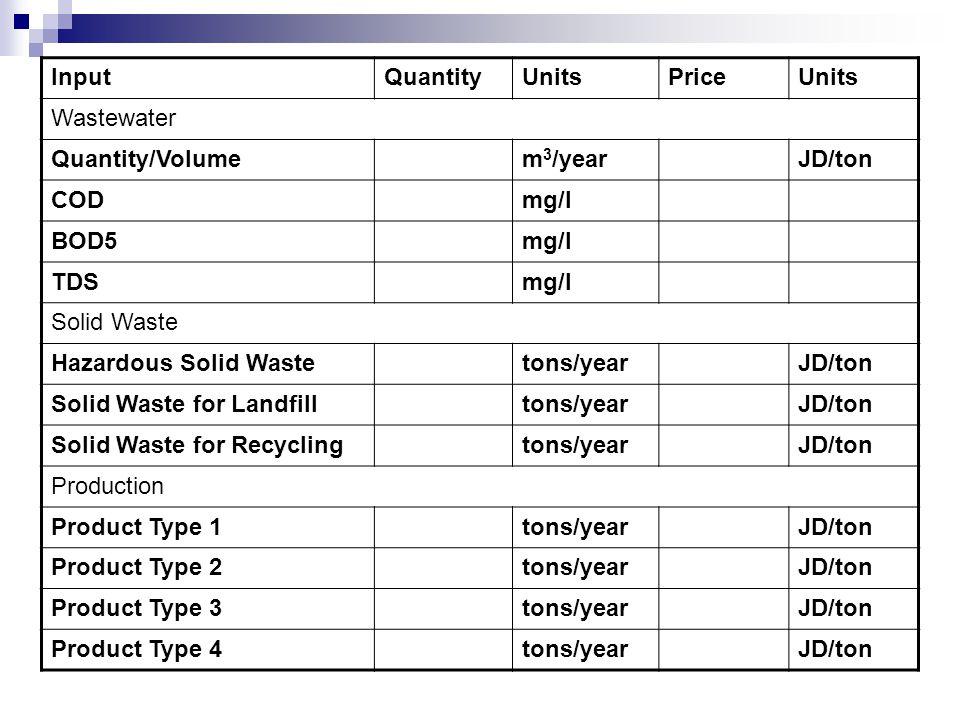 InputQuantityUnitsPriceUnits Wastewater Quantity/Volumem 3 /yearJD/ton CODmg/l BOD5mg/l TDSmg/l Solid Waste Hazardous Solid Wastetons/yearJD/ton Solid Waste for Landfilltons/yearJD/ton Solid Waste for Recyclingtons/yearJD/ton Production Product Type 1tons/yearJD/ton Product Type 2tons/yearJD/ton Product Type 3tons/yearJD/ton Product Type 4tons/yearJD/ton