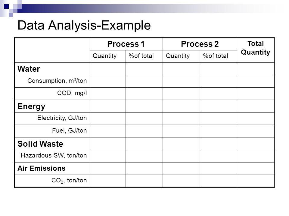 Data Analysis-Example Process 1Process 2 Total Quantity Quantity%of totalQuantity%of total Water Consumption, m 3 /ton COD, mg/l Energy Electricity, GJ/ton Fuel, GJ/ton Solid Waste Hazardous SW, ton/ton Air Emissions CO 2, ton/ton