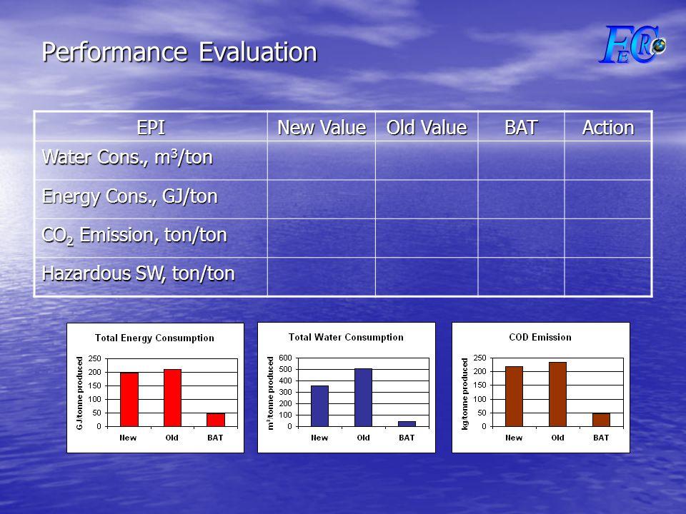 Performance Evaluation EPI New Value Old Value BATAction Water Cons., m 3 /ton Energy Cons., GJ/ton CO 2 Emission, ton/ton Hazardous SW, ton/ton
