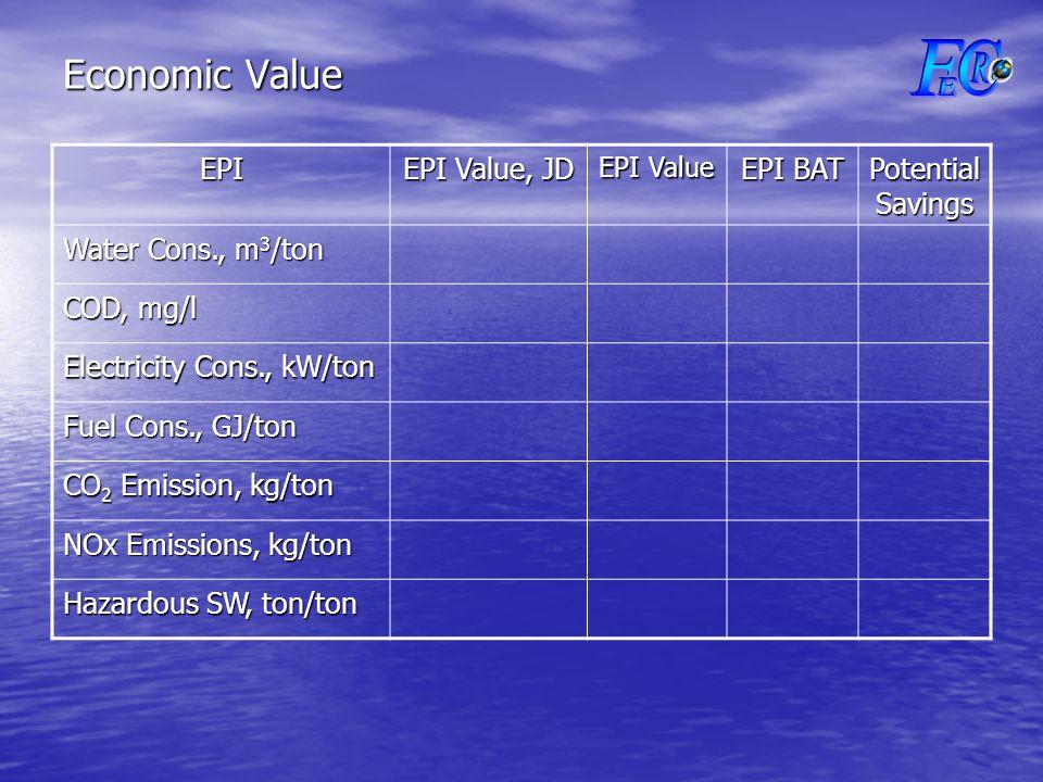 Economic Value EPI EPI Value, JD EPI Value EPI BAT Potential Savings Water Cons., m 3 /ton COD, mg/l Electricity Cons., kW/ton Fuel Cons., GJ/ton CO 2 Emission, kg/ton NOx Emissions, kg/ton Hazardous SW, ton/ton