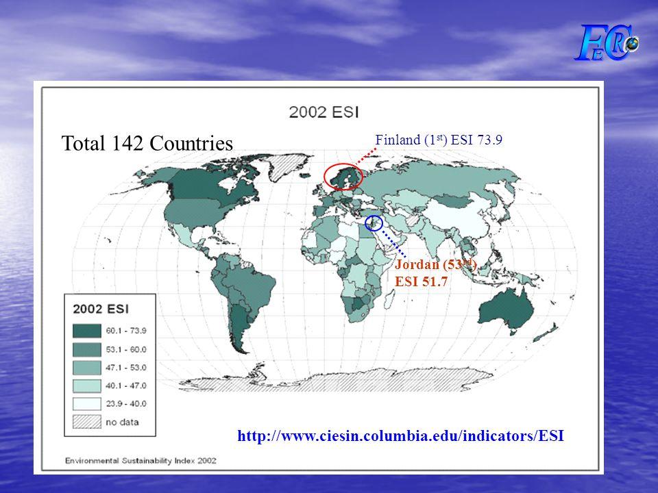 Finland (1 st ) ESI 73.9 Jordan (53 rd ) ESI 51.7 Total 142 Countries http://www.ciesin.columbia.edu/indicators/ESI
