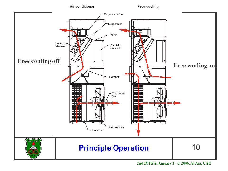 Principle Operation 10 Free cooling off Free cooling on 2nd ICTEA, January 3 - 6, 2006, Al Ain, UAE