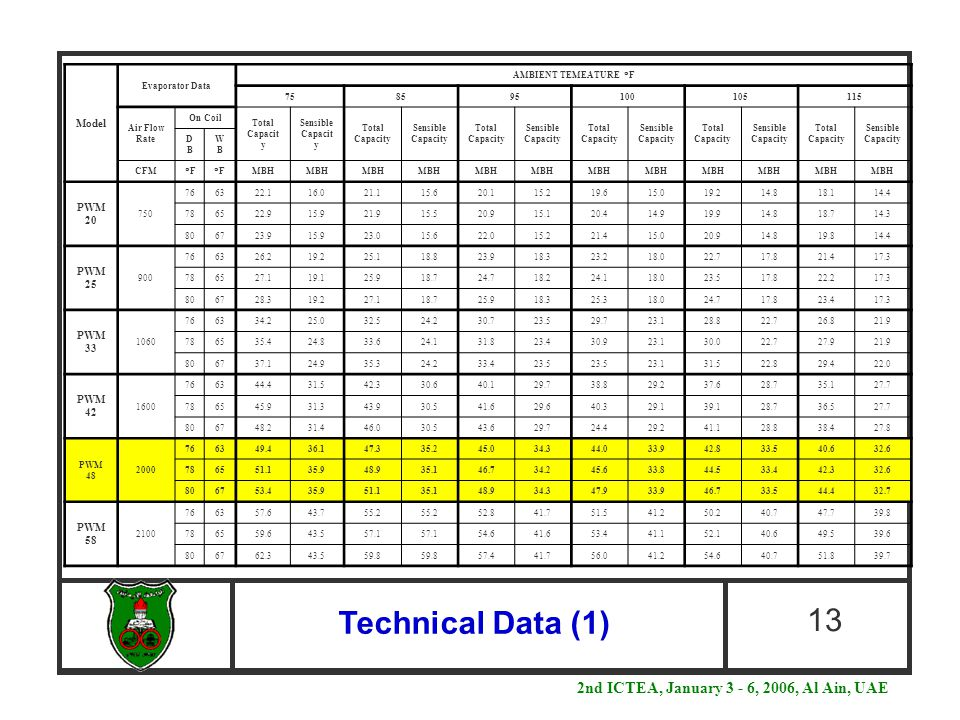 Technical Data (1) 13 Model Evaporator Data AMBIENT TEMEATURE  F 758595100105115 Air Flow Rate On Coil Total Capacit y Sensible Capacit y Total Capacity Sensible Capacity Total Capacity Sensible Capacity Total Capacity Sensible Capacity Total Capacity Sensible Capacity Total Capacity Sensible Capacity DBDB WBWB CFM FF FF MBH PWM 20 750 766322.116.021.115.620.115.219.615.019.214.818.114.4 786522.915.921.915.520.915.120.414.919.914.818.714.3 806723.915.923.015.622.015.221.415.020.914.819.814.4 PWM 25 900 766326.219.225.118.823.918.323.218.022.717.821.417.3 786527.119.125.918.724.718.224.118.023.517.822.217.3 806728.319.227.118.725.918.325.318.024.717.823.417.3 PWM 33 1060 766334.225.032.524.230.723.529.723.128.822.726.821.9 786535.424.833.624.131.823.430.923.130.022.727.921.9 806737.124.935.324.233.423.5 23.131.522.829.422.0 PWM 42 1600 766344.431.542.330.640.129.738.829.237.628.735.127.7 786545.931.343.930.541.629.640.329.139.128.736.527.7 806748.231.446.030.543.629.724.429.241.128.838.427.8 PWM 48 2000 766349.436.147.335.245.034.344.033.942.833.540.632.6 786551.135.948.935.146.734.245.633.844.533.442.332.6 806753.435.951.135.148.934.347.933.946.733.544.432.7 PWM 58 2100 766357.643.755.2 52.841.751.541.250.240.747.739.8 786559.643.557.1 54.641.653.441.152.140.649.539.6 806762.343.559.8 57.441.756.041.254.640.751.839.7 2nd ICTEA, January 3 - 6, 2006, Al Ain, UAE