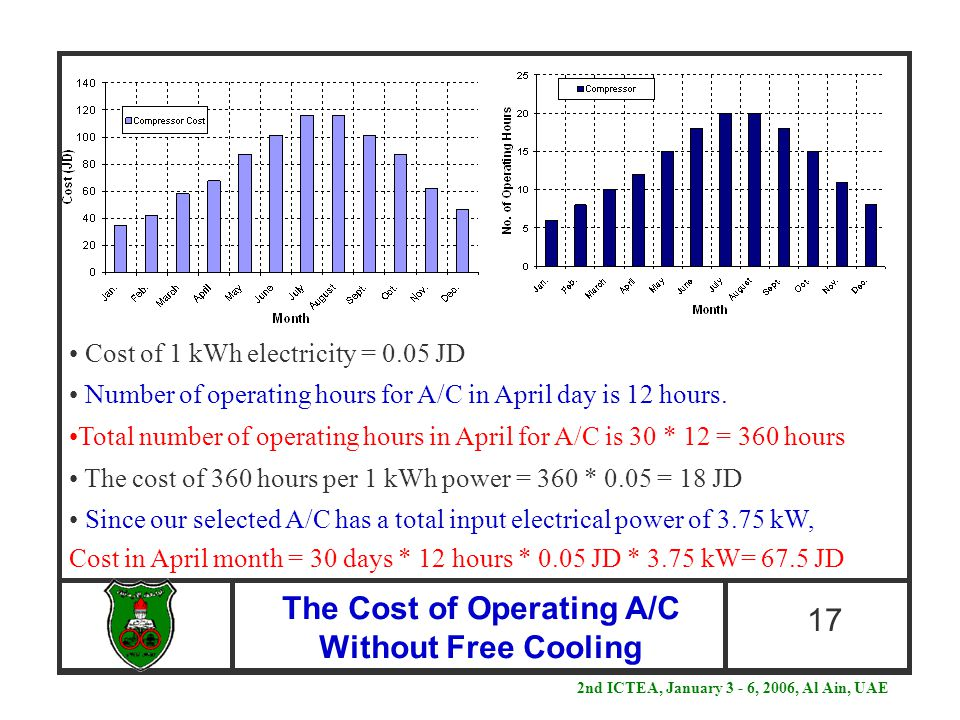 The Cost of Operating A/C Without Free Cooling 17 Cost of 1 kWh electricity = 0.05 JD Number of operating hours for A/C in April day is 12 hours. Tota