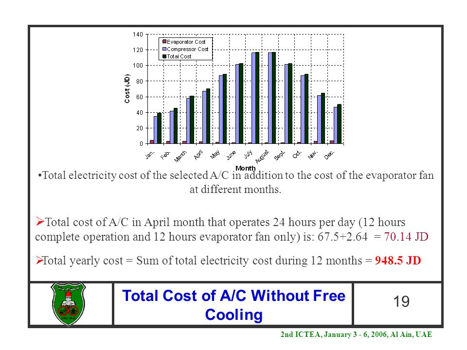 Total Cost of A/C Without Free Cooling 19  Total cost of A/C in April month that operates 24 hours per day (12 hours complete operation and 12 hours evaporator fan only) is: 67.5+2.64 = 70.14 JD  Total yearly cost = Sum of total electricity cost during 12 months = 948.5 JD 2nd ICTEA, January 3 - 6, 2006, Al Ain, UAE Total electricity cost of the selected A/C in addition to the cost of the evaporator fan at different months.