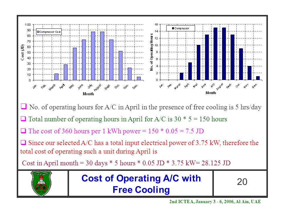 Cost of Operating A/C with Free Cooling 20  No. of operating hours for A/C in April in the presence of free cooling is 5 hrs/day  Total number of op