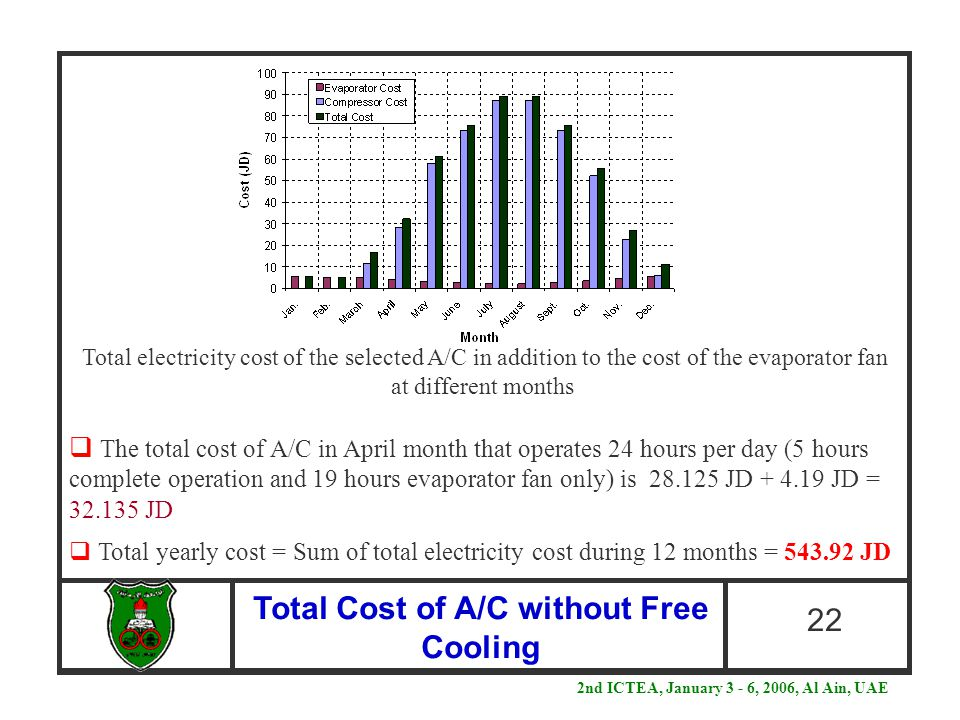 Total Cost of A/C without Free Cooling 22  The total cost of A/C in April month that operates 24 hours per day (5 hours complete operation and 19 hou