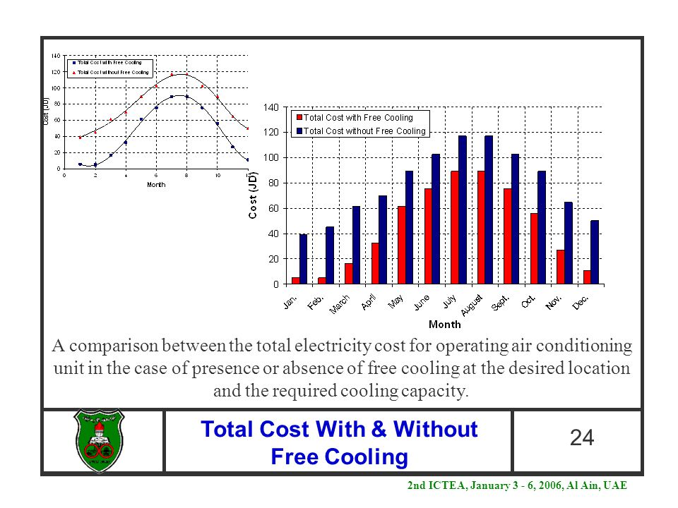Total Cost With & Without Free Cooling 24 A comparison between the total electricity cost for operating air conditioning unit in the case of presence