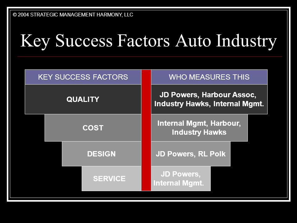 Key Success Factors Auto Industry QUALITY COST SERVICE DESIGN KEY SUCCESS FACTORS JD Powers, Harbour Assoc, Industry Hawks, Internal Mgmt.